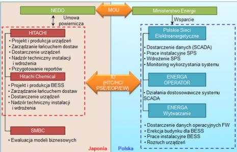 Uproszczony układ podziału zadań stron projektu