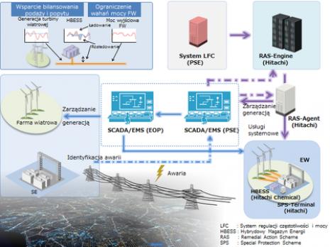 Uproszczona architektura rozwiązania (SPS i BESS)