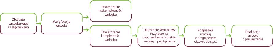 Podłączenie źródła w trybie Wniosku
